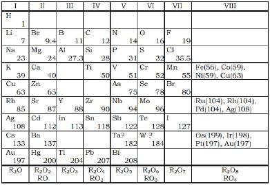 Tabla peridica y sus contenidos resultado de imagen para sistema periodica de mendeleiev urtaz Images